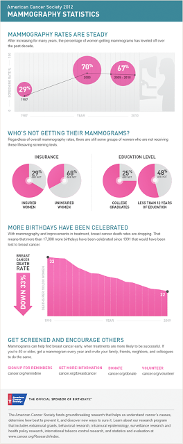 mammography facts