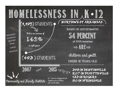 Rising Homeless K-12 Population in NWA